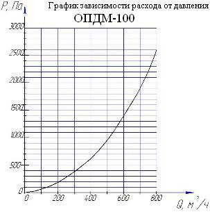 График зависимости расхода от давления ОПДМ
