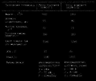 Таблица технических показателей