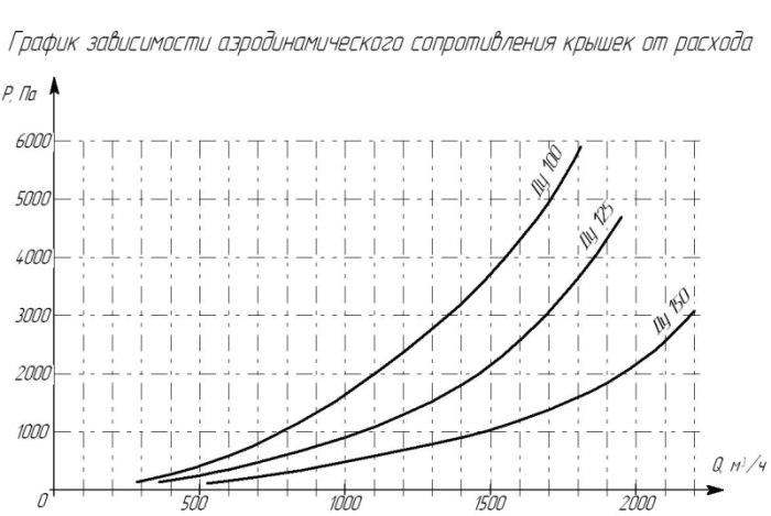График зависимости аэродинамического сопротивления от расхода газовоздушной смеси