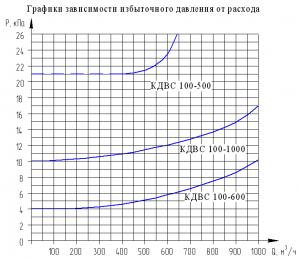 График зависимости избыточного давления от расхода