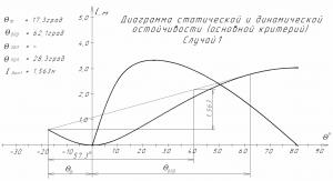 Диаграмма статической и динамической остойчивости